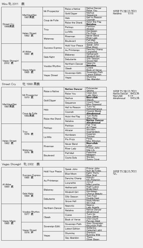 Winx6代血統表