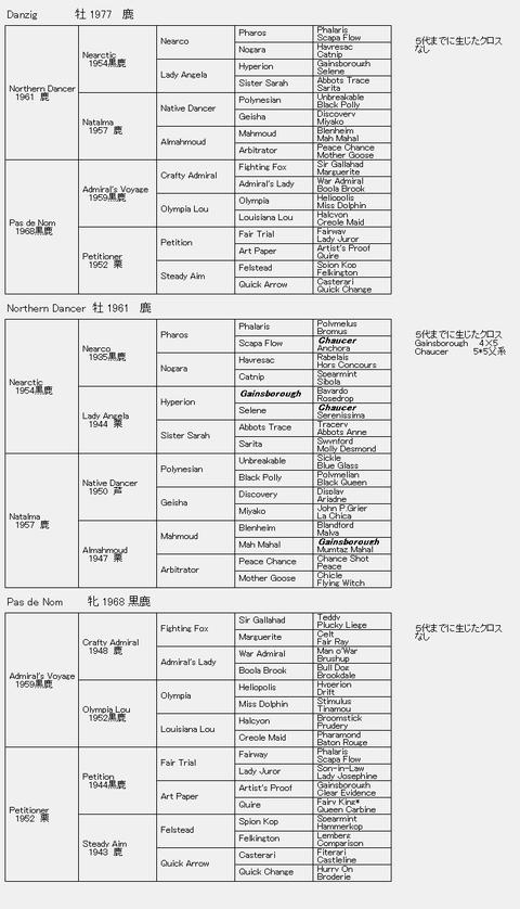 Danzig 6代血統表