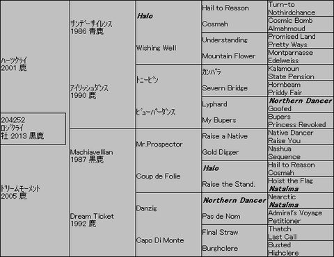 ロジクライ5代血統表