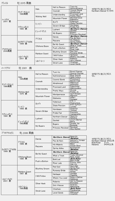 グレイル6代血統表