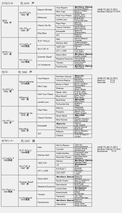 エメラルファイト6代血統表