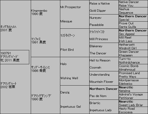 デアリングバード5代血統表