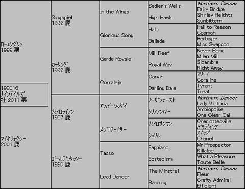 ナインテイルズ5代血統表