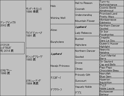 レッドオルガ5代血統表