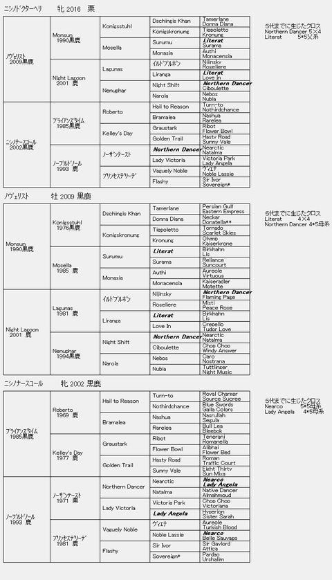 ニシノドクターヘリ6代血統表