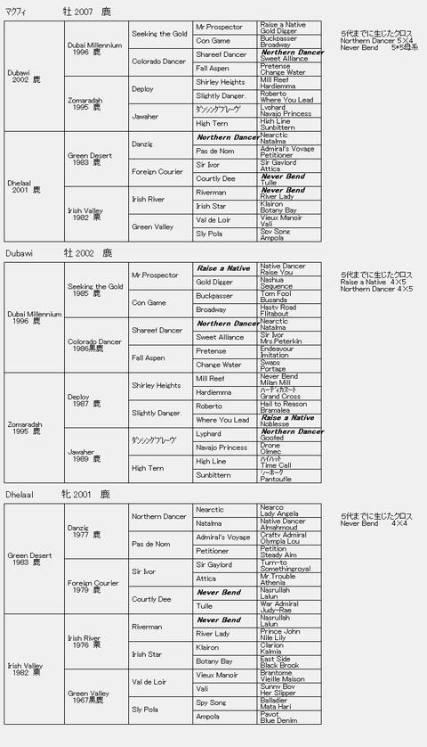 マクフィ6代血統表