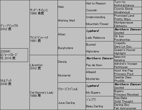 ロジャーバローズ5代血統表