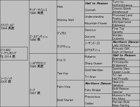 ソーグリッタリング5代血統表