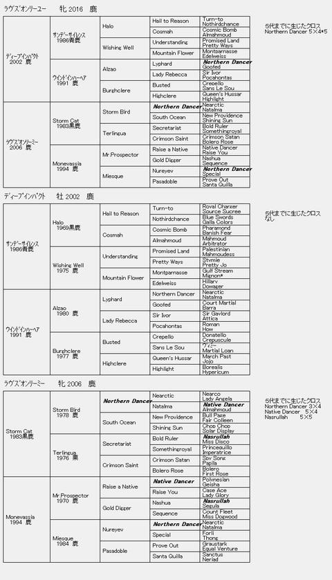 ラヴズオンリーユー6代血統表