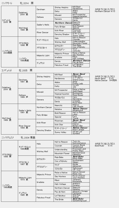 ニシノアモーレ6代血統表