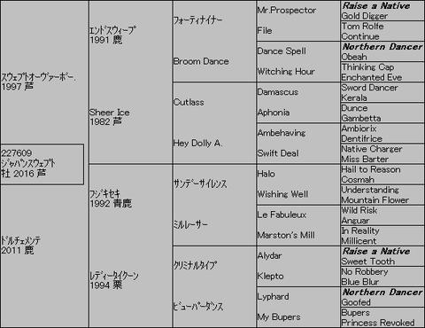 ジャパンスウェプト5代血統表