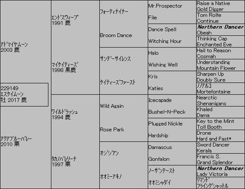 エスケイムーン5代血統表