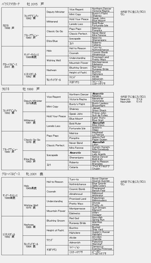 パクスアメリカーナ6代血統表