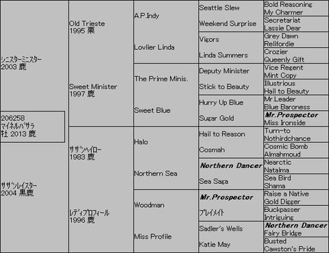マイネルバサラ5代血統表