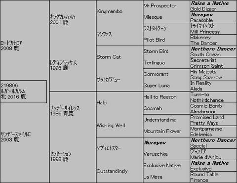 ルガールカルム5代血統表
