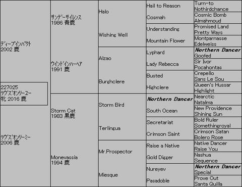 ラヴズオンリーユー5代血統表