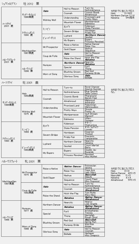 シュヴァルグラン6代血統表