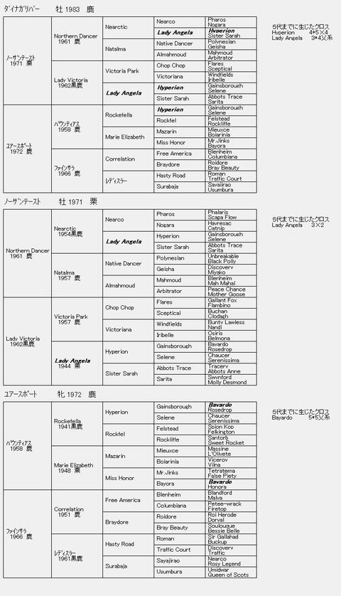 ダイナガリバー6代血統表