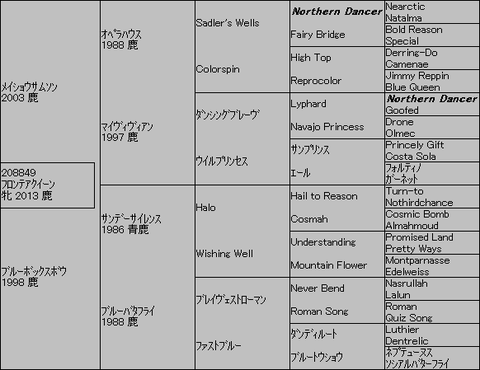 フロンテアクイーン5代血統表