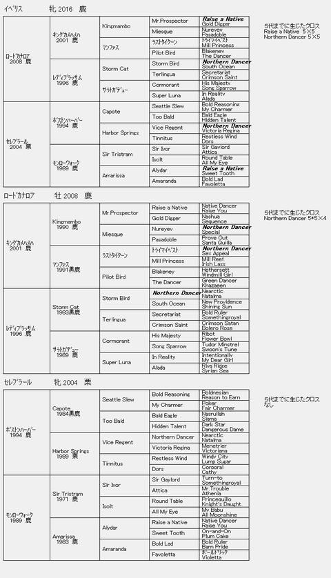 イベリス6代血統表