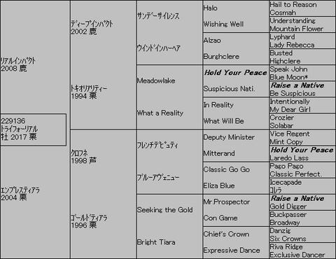 トライフォーリアル5代血統表