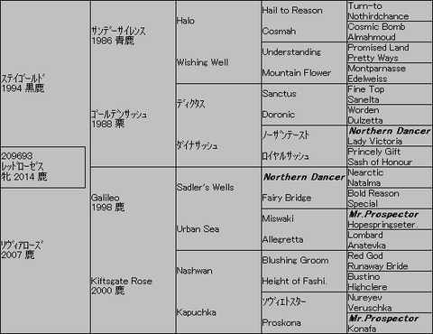 レッドローゼス5代血統表