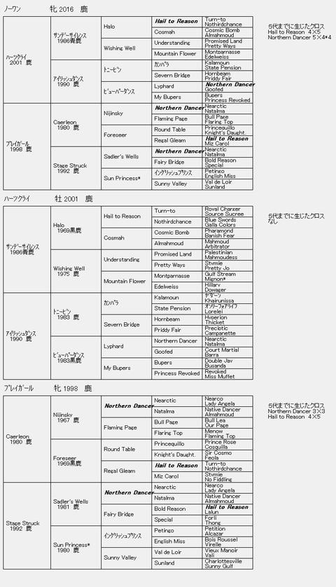 ノーワン6代血統表