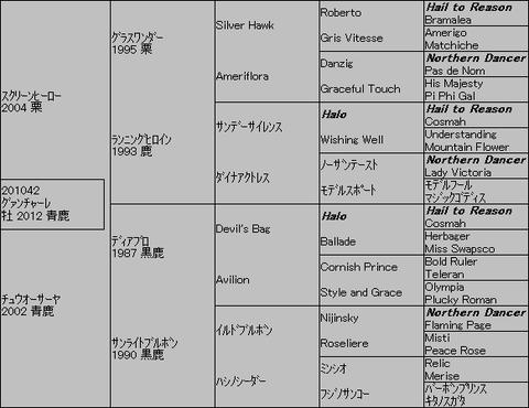 グァンチャーレ5代血統表