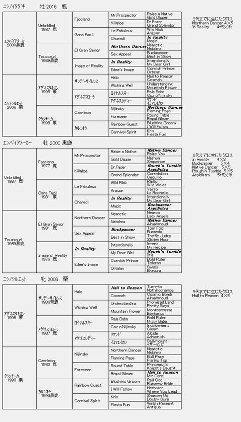 ニシノイタダキ6代血統表