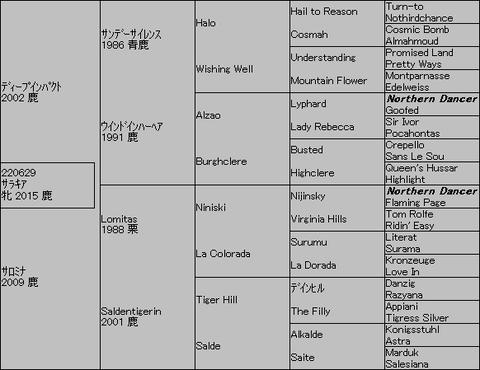 サラキア5代血統表