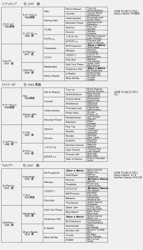 インディチャンプ6代血統表