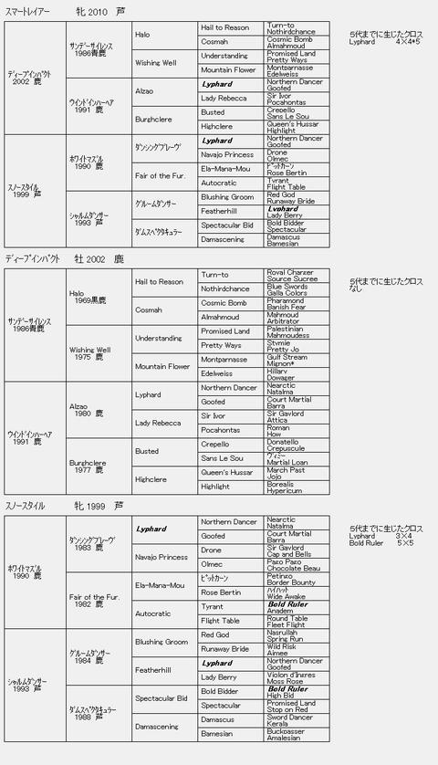 スマートレイアー6代血統表