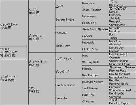 レインボーフラッグ5代血統表