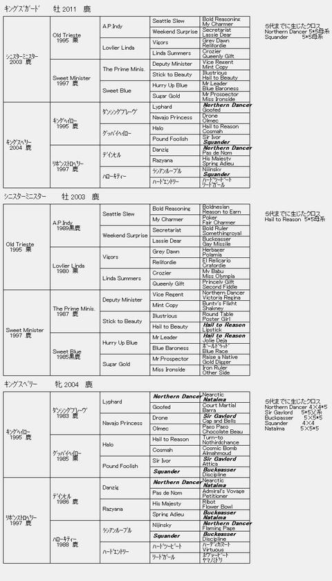 キングズガード6代血統表