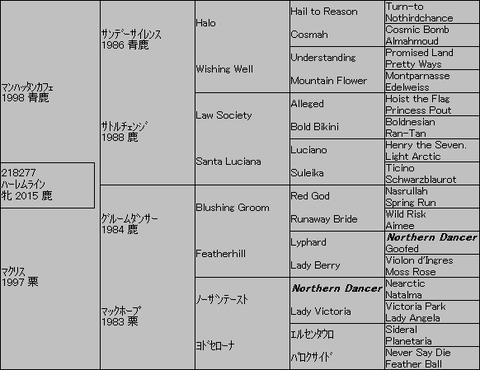 ハーレムライン5代血統表