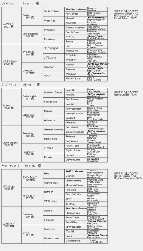 チビラーサン6代血統表