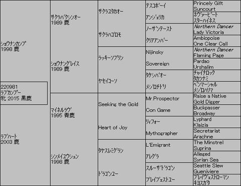 ラブカンプー5代血統表
