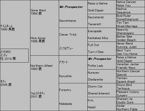 インティ5代血統表