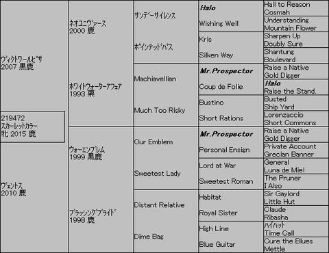 スカーレットカラー5代血統表