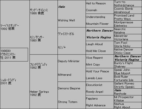 トウカイエントリー5代血統表