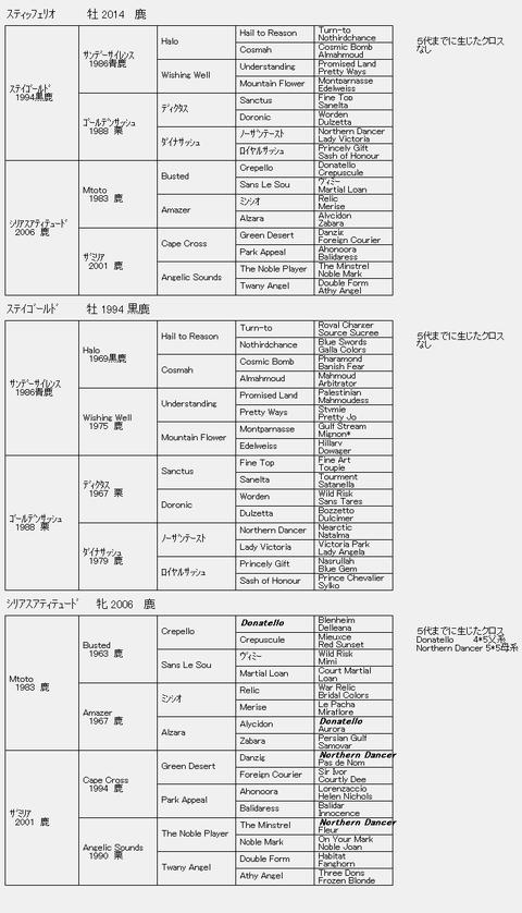 スティッフェリオ6代血統表