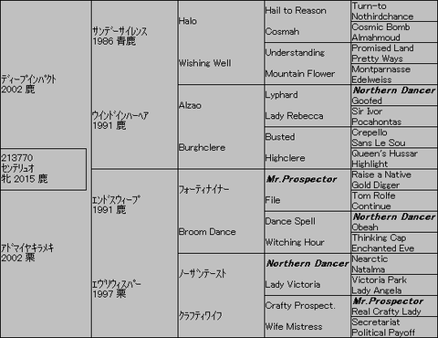 センテリュオ5代血統表