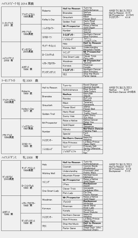 ハイランドピーク6代血統表
