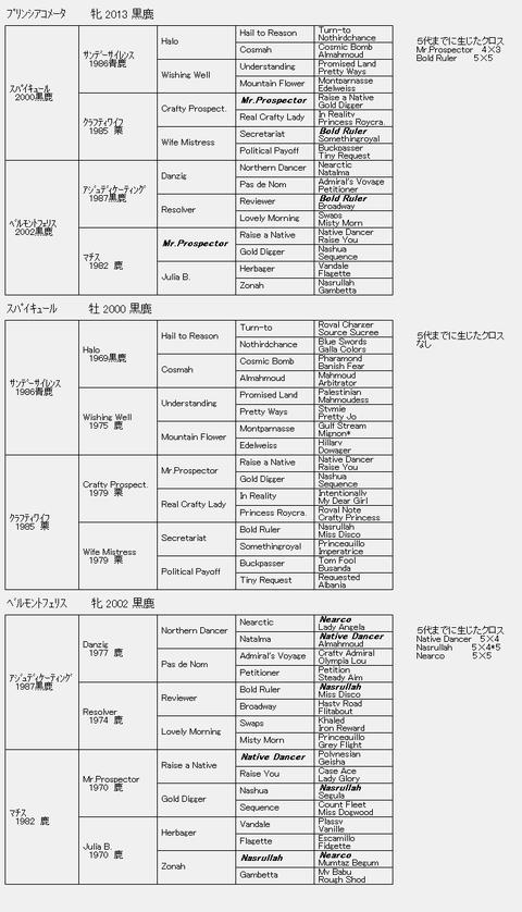 プリンシアコメータ6代血統表