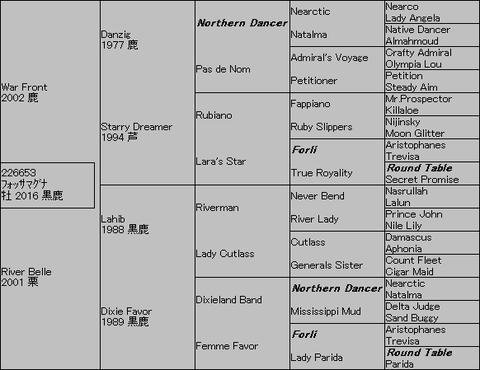 フォッサマグナ5代血統表