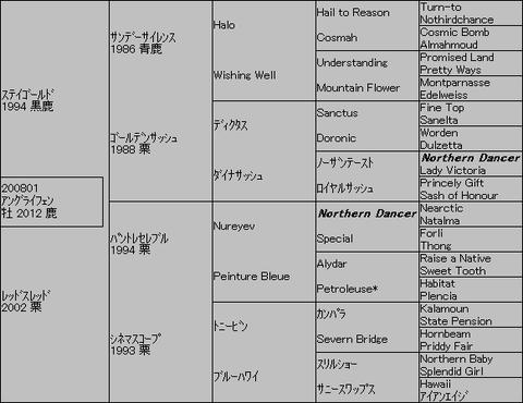 アングライフェン5代血統表