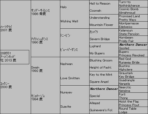 アーバンキッド5代血統表