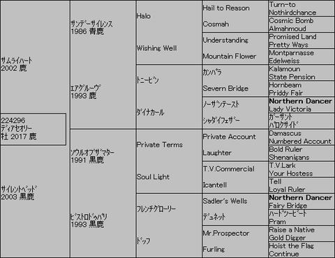 ディアセオリー5代血統表
