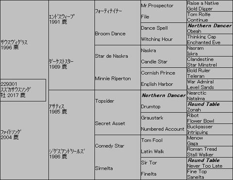 スズカサウスソング5代血統表