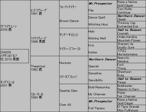ハクサンルドルフ5代血統表